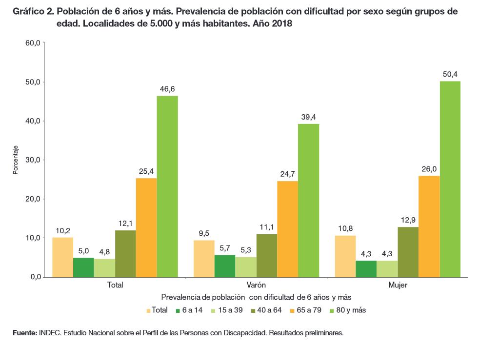 Prevalencia de Discapacidad por sexo y edad en Argentina