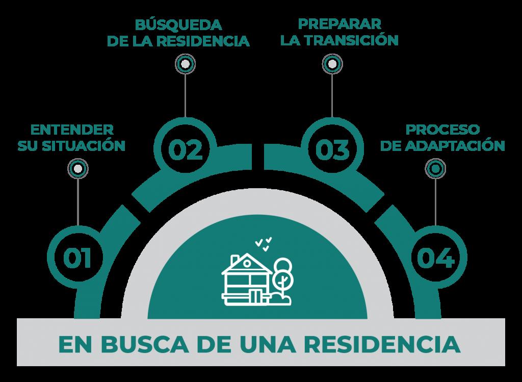 Busqueda-de-Residencia-Grafico-04